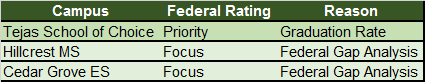 2013-2014 Federal Ratings