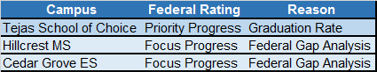 2015 Federal Ratings