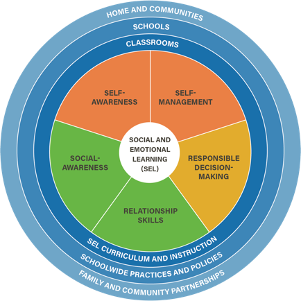 Framework diagram for Systemic Social and Emotional Learning