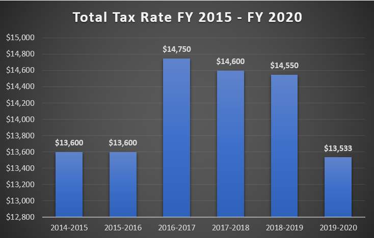 Total Tax Rate FY 2015 - FY 2020