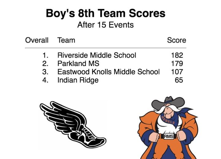 8th Grade Boys Place 1st in Track